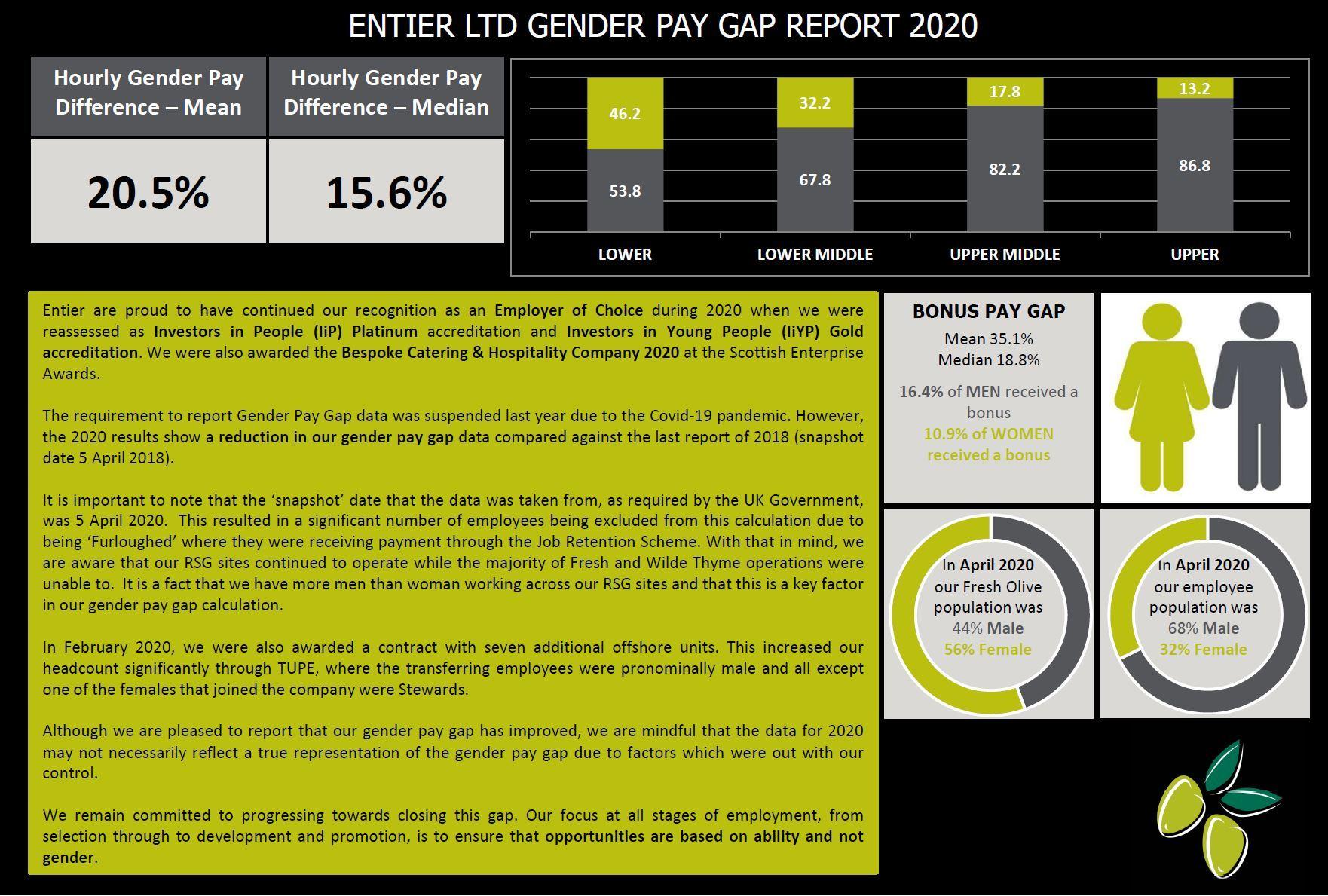 Gender Pay Gap Report 2020